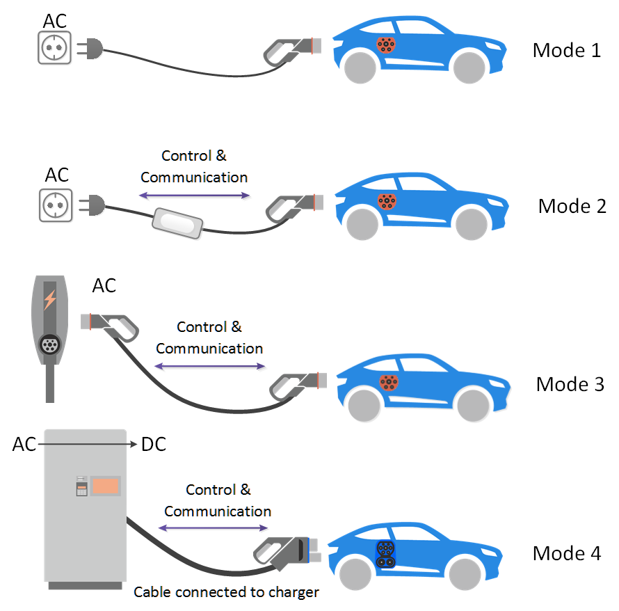 Overview of EV Charging Modes